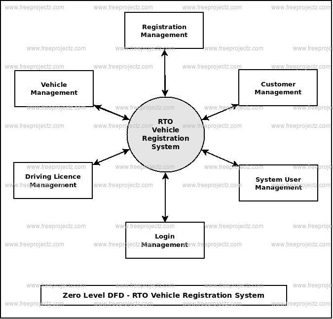 Zero Level DFD RTO Vehicle Registration System