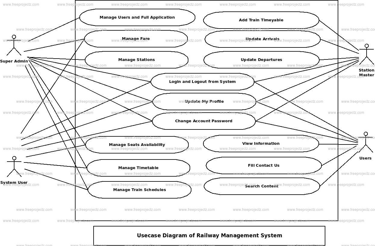 Railway Management System Use Case Diagram