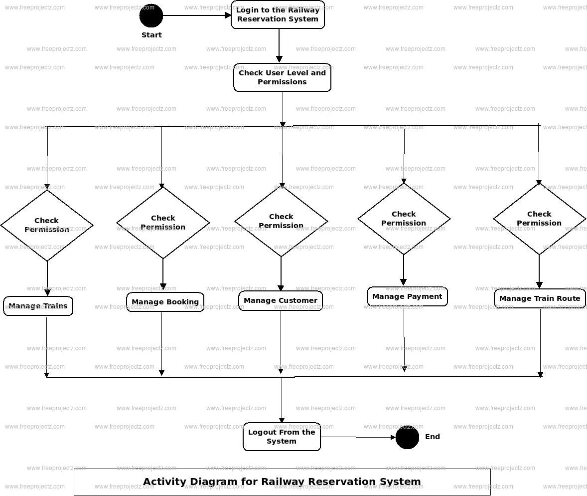Railway Reservation System Activity Diagram