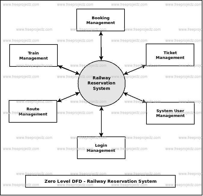 Zero Level DFD Railway Reservation System