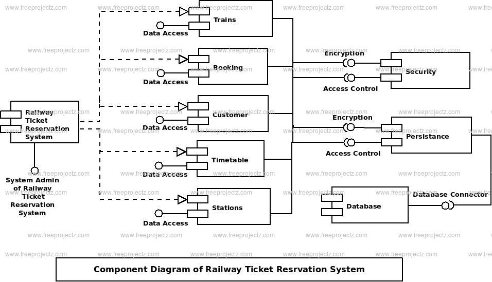 Railway Ticket Reservation system Component UML Diagram