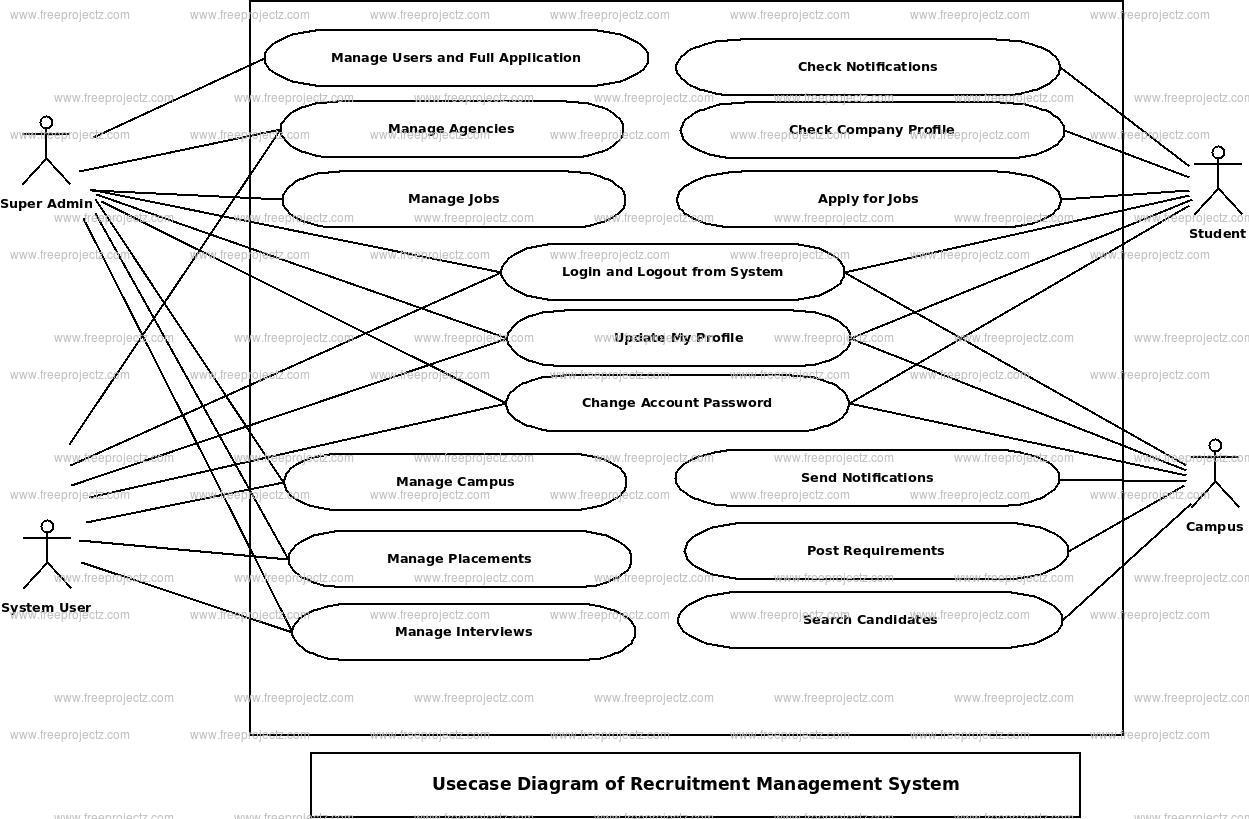 Recruitment Magement System Use Case Diagram