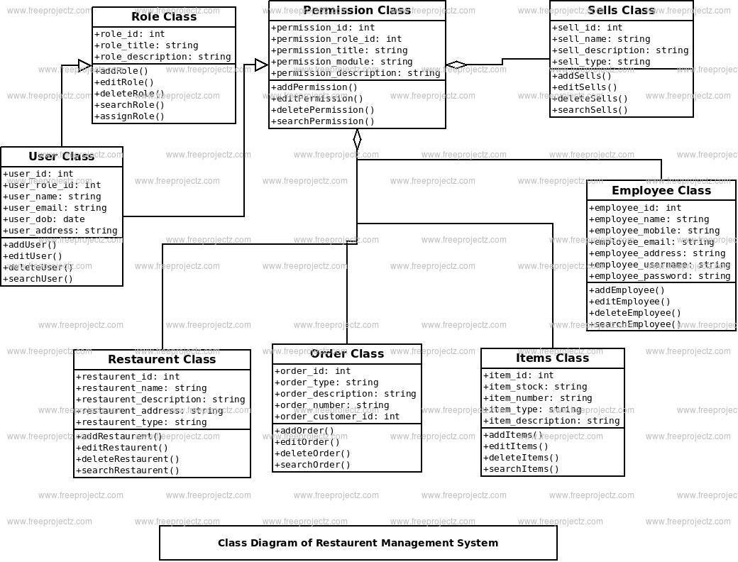 Restaurent Management System Class Diagram