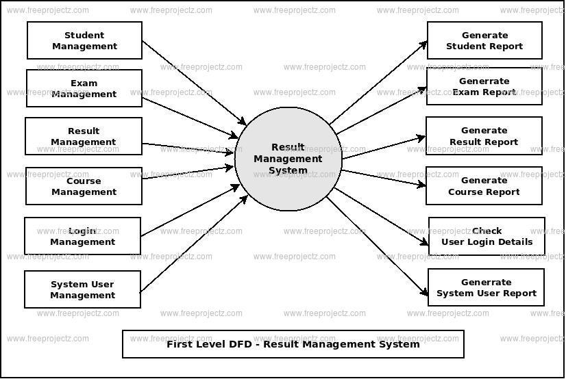 First Level DFD Result Management System