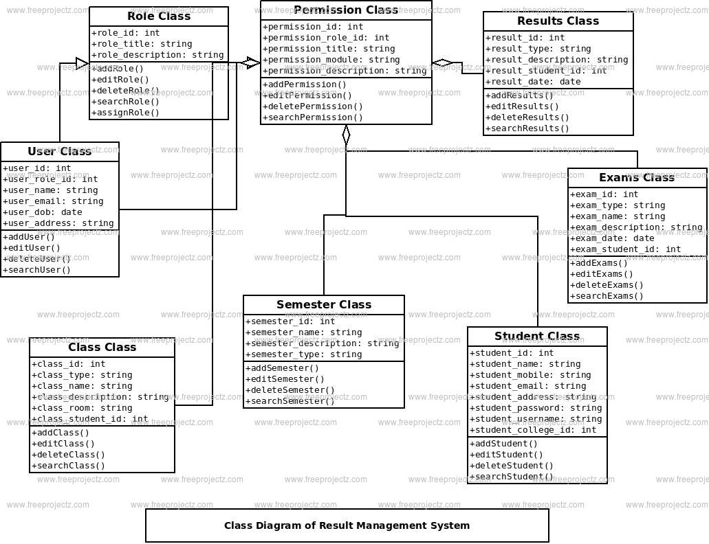 Result Management System Class Diagram
