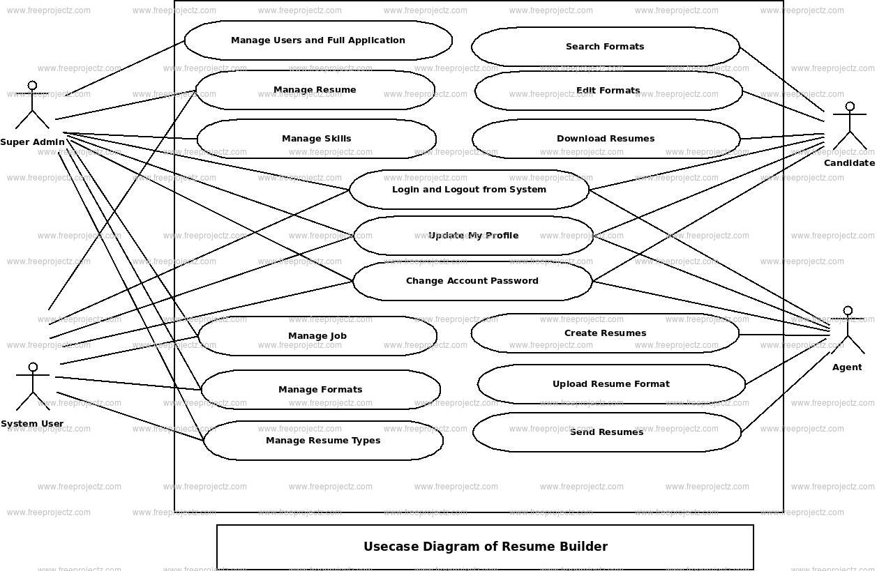 Resume Builder Use Case Diagram