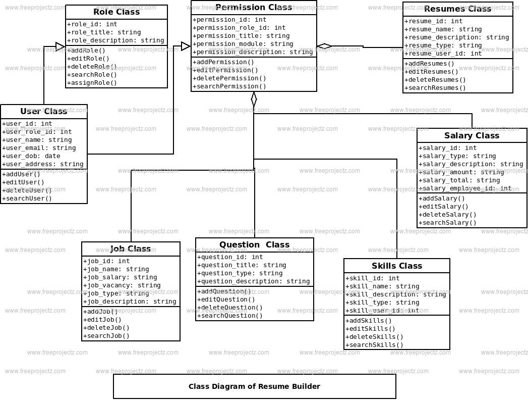 resume builder system uml diagram