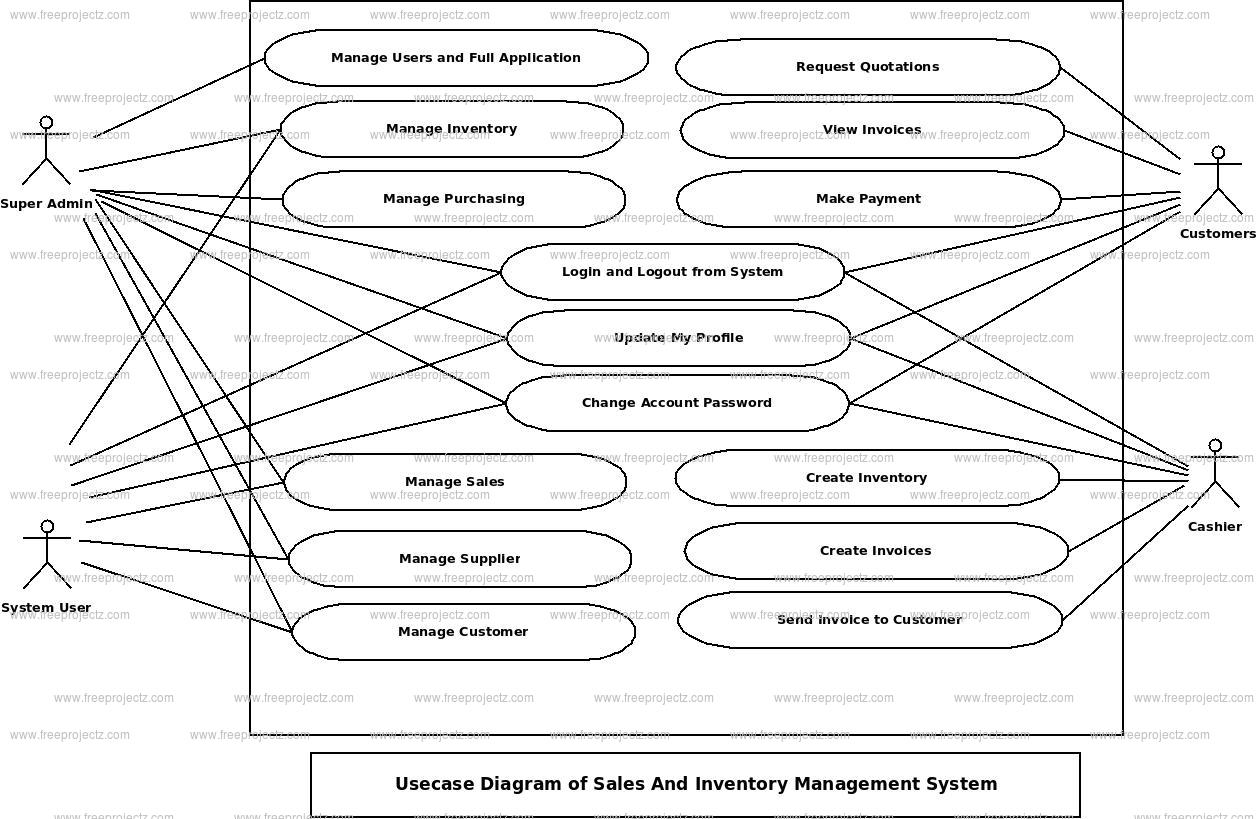 Sales And Inventory Management System Use Case Diagram