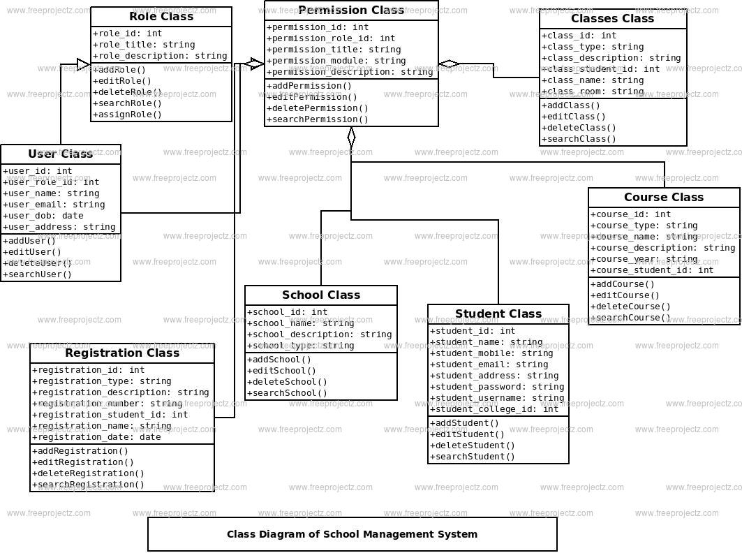 School Management System Class Diagram