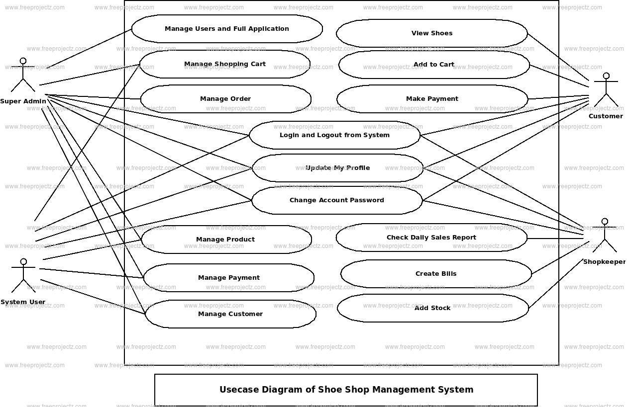 Shoe Shop Management System Use Case Diagram