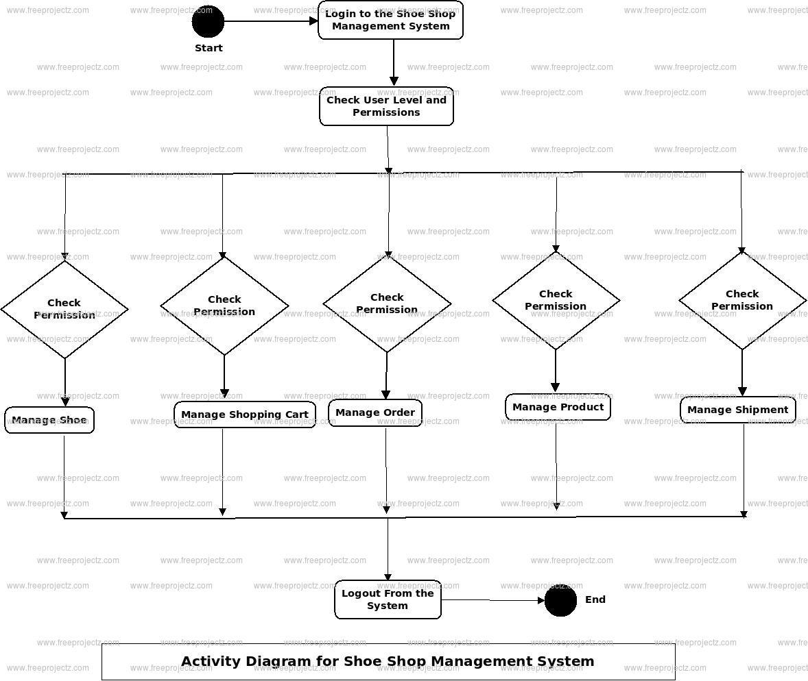 Shoe Shop Management System Activity Diagram