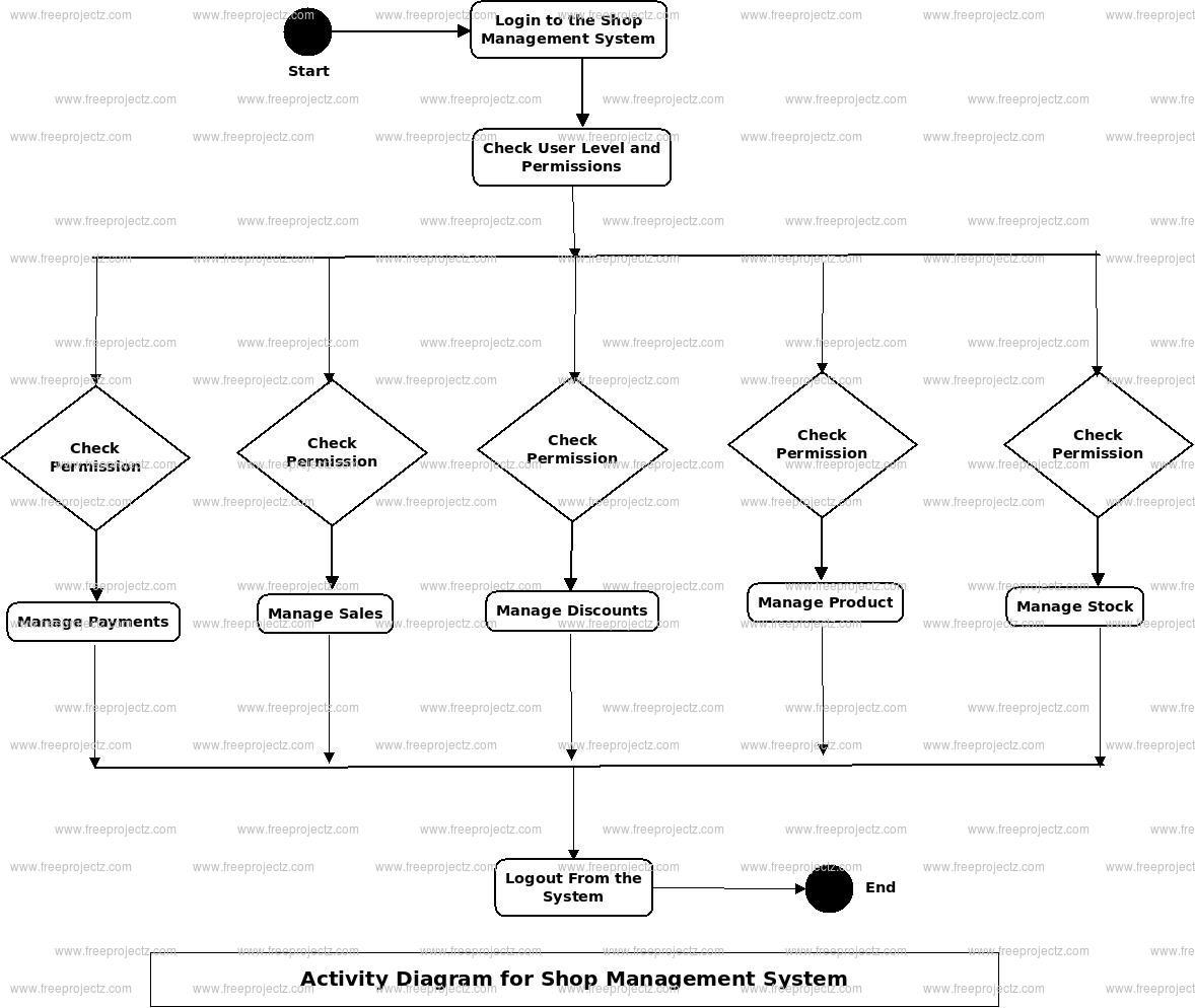 Shop Management System Activity Diagram