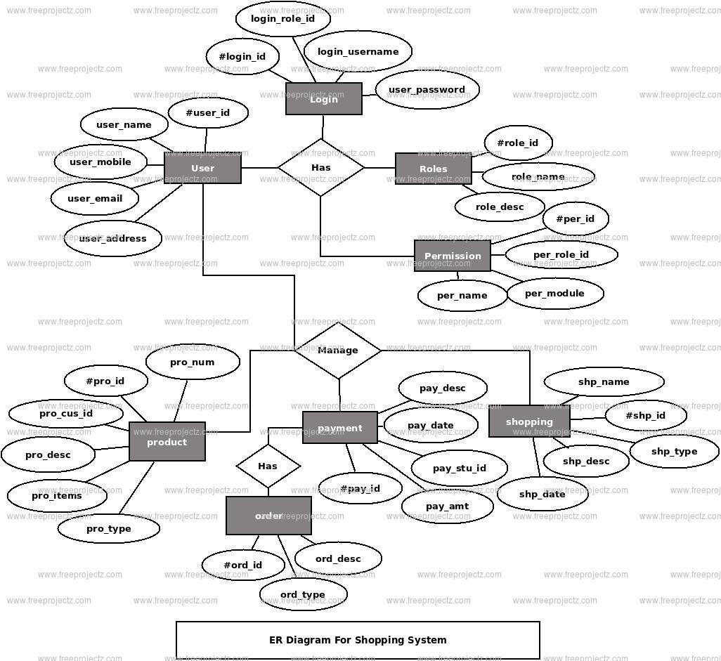 Shopping System ER Diagram