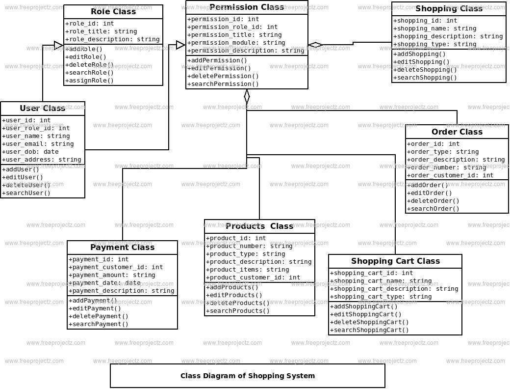 Shopping System Class Diagram
