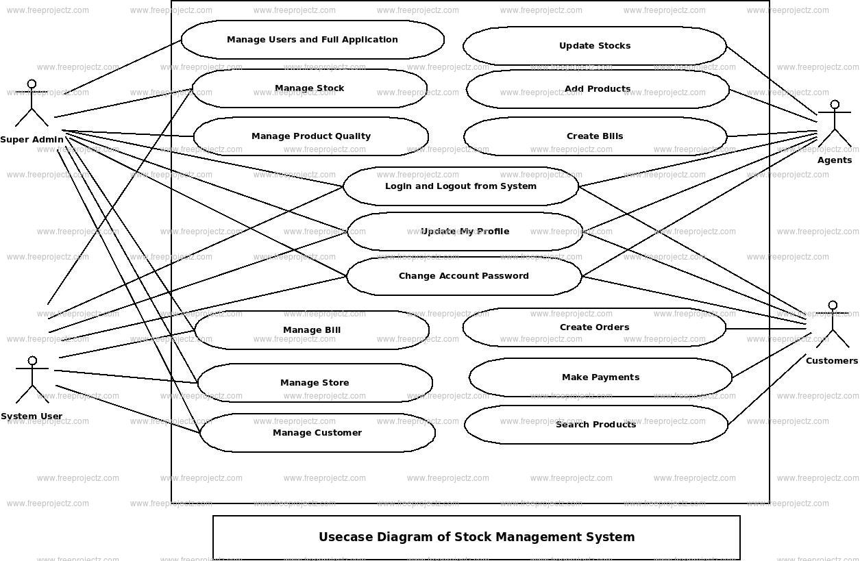 Stock Management System Use Case Diagram