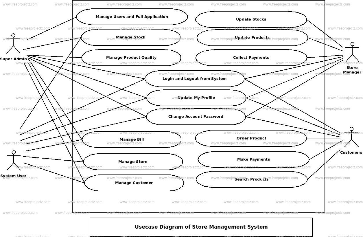 Store Management System Use Case Diagram