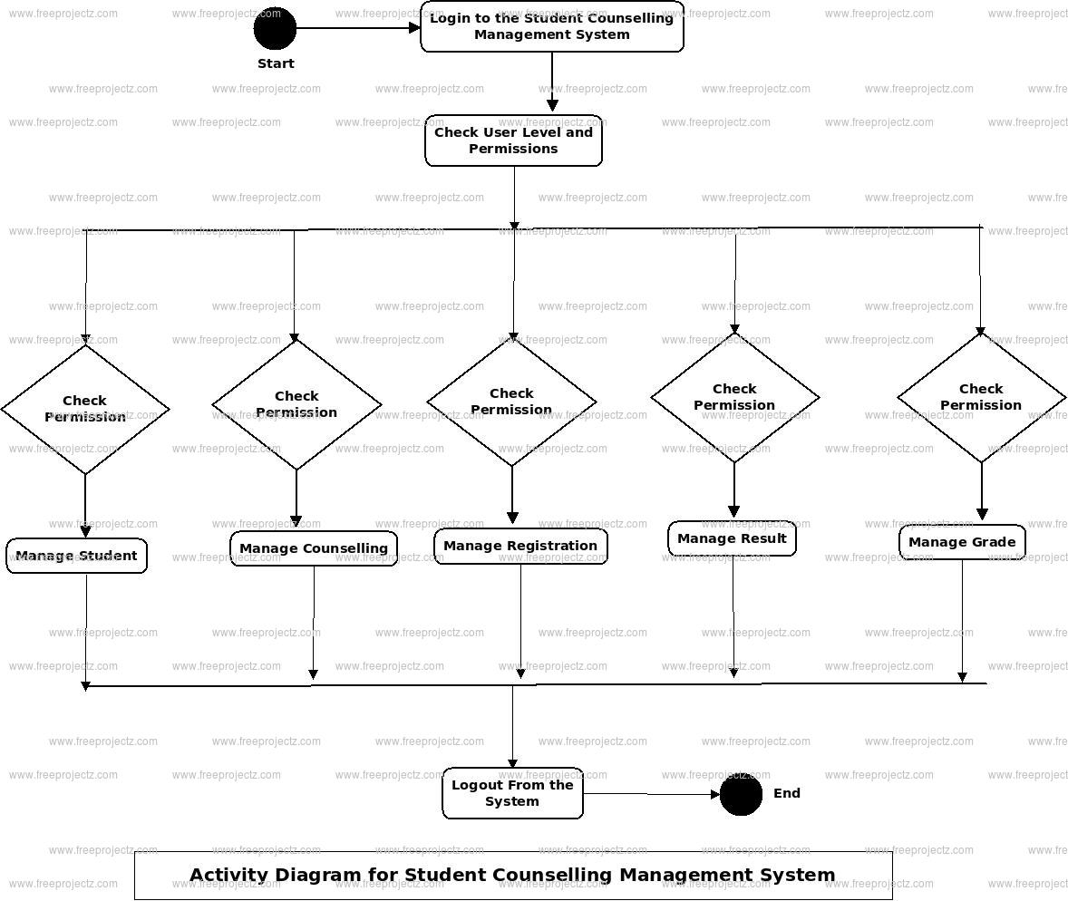 Student Counselling Management System Activity Diagram