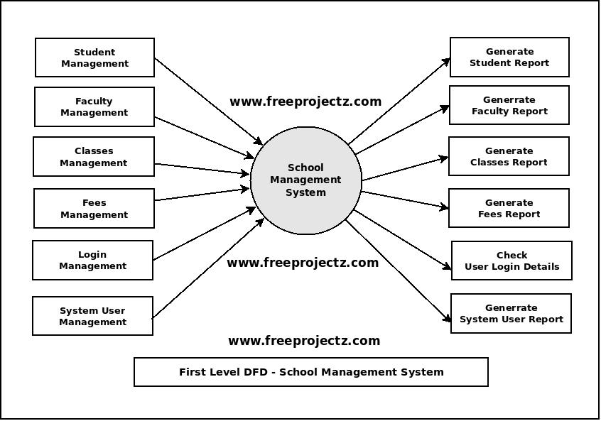 First Level DFD School Management System