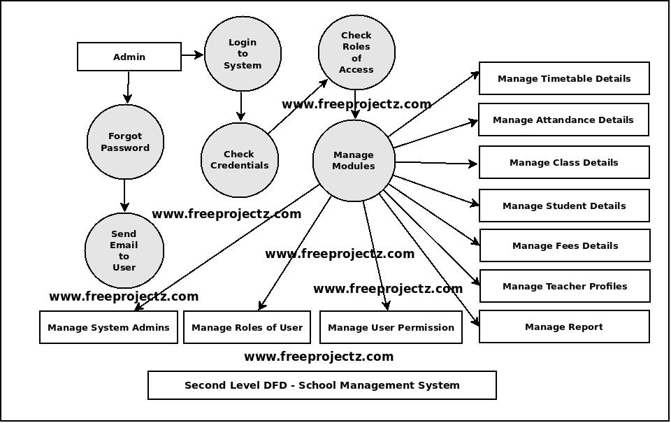 Second Level DFD School Management System