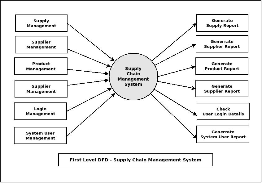 First Level DFD Supply Chain Management System