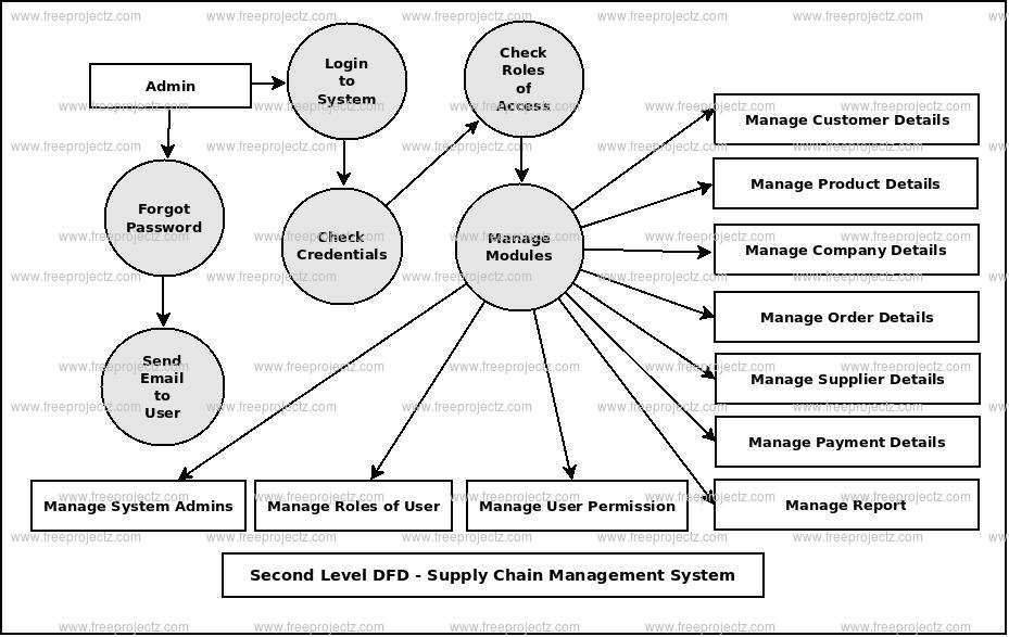 Second Level DFD Supply Chain Management System