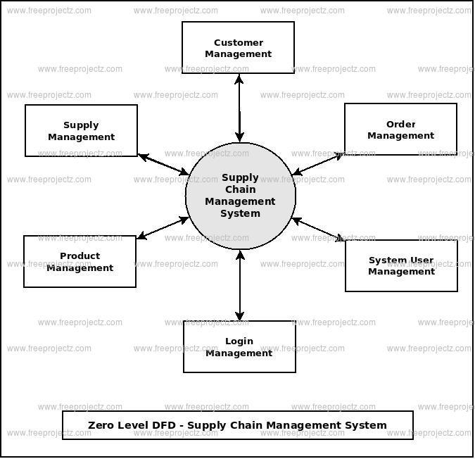 Zero Level DFD Supply Chain Management System