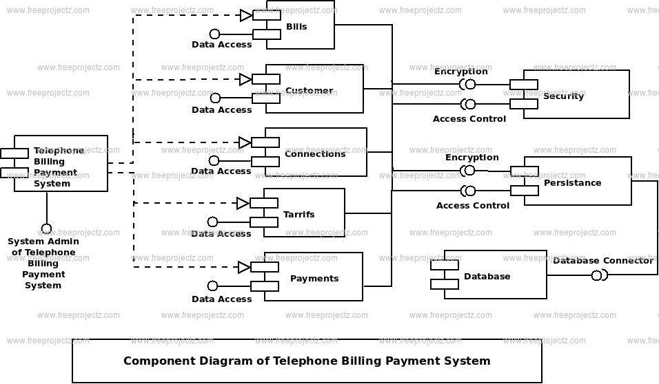 Telephone Billing Payment System Uml Diagram