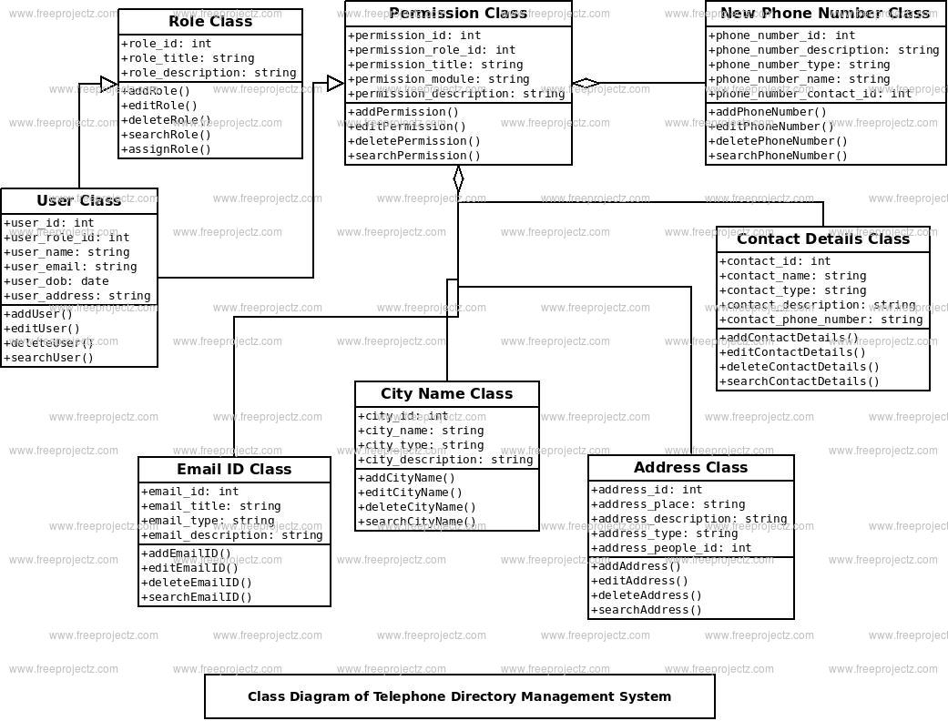 Telephone Directory Management System Class Diagram