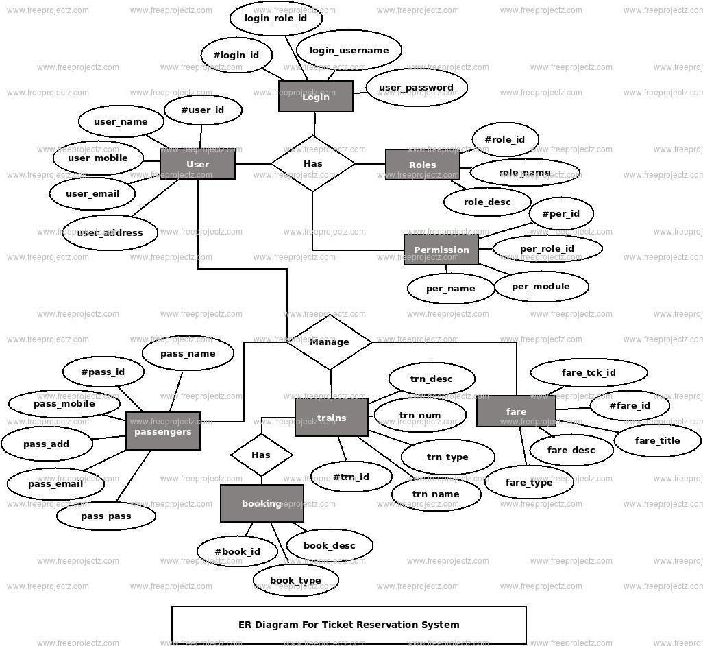 Ticket Reservation System ER Diagram