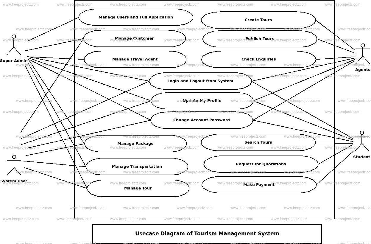 Tourism Management System Use Case Diagram