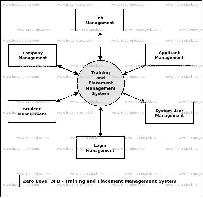Zero Level DFD Training and Placement Management System