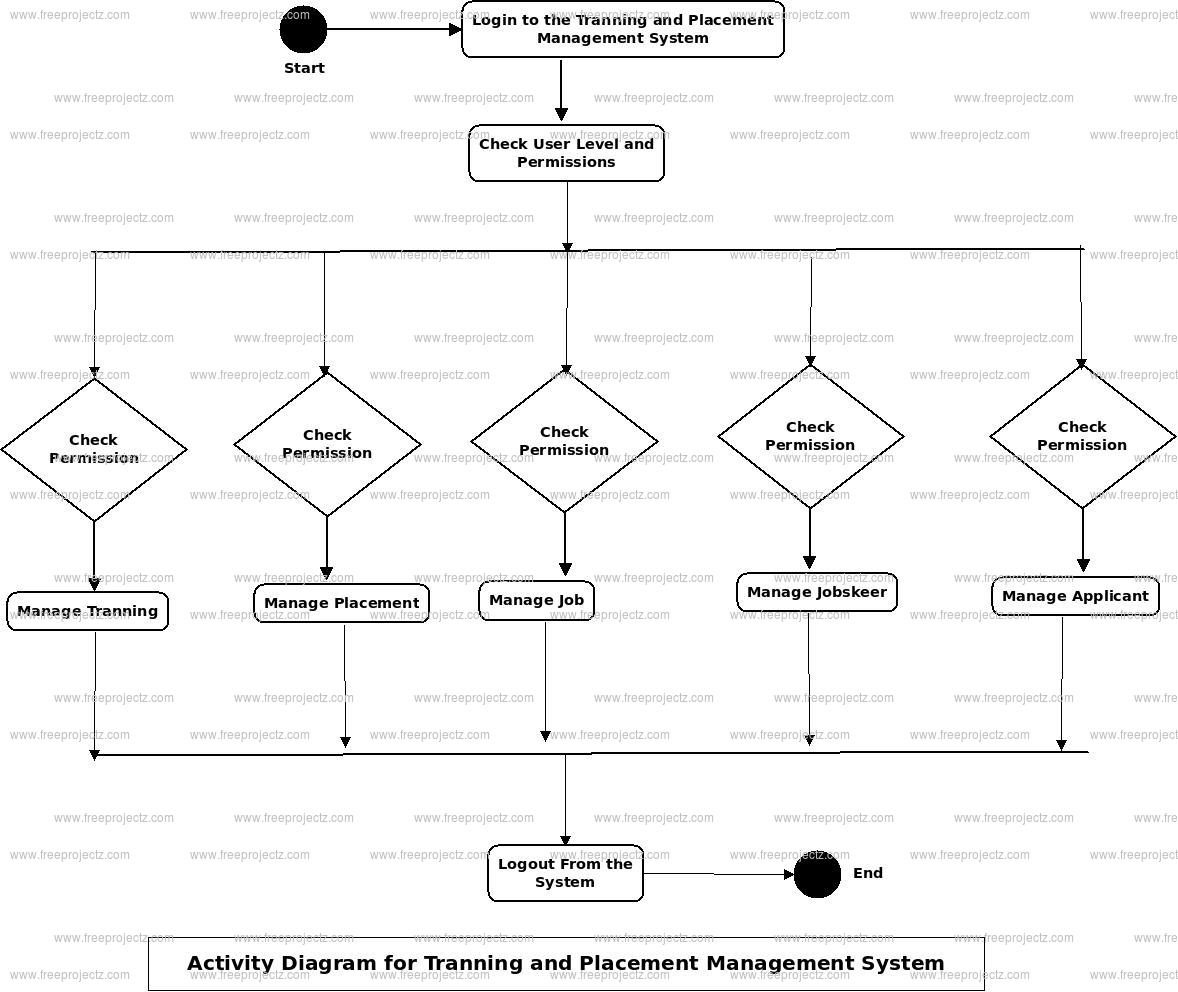 Training and Placement Management System Activity Diagram