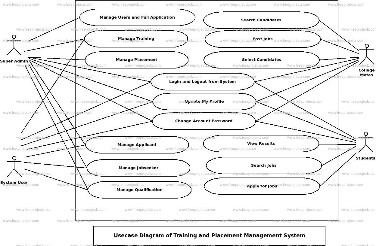 Training and Placement Management System Use Case Diagram