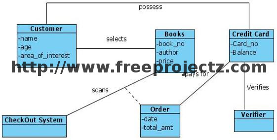 Book store uml diagram class diagram for book store ccuart Image collections