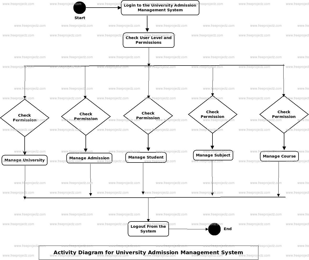 University Admission Management System Activity Diagram