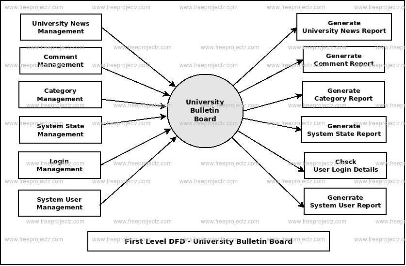 First Level DFD University Bulletin Board