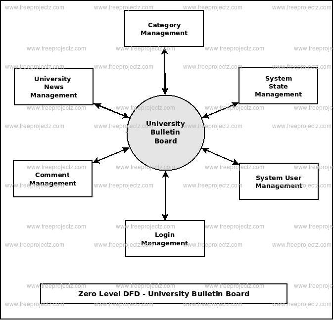 Zero Level DFD Unversity Bulletin Board