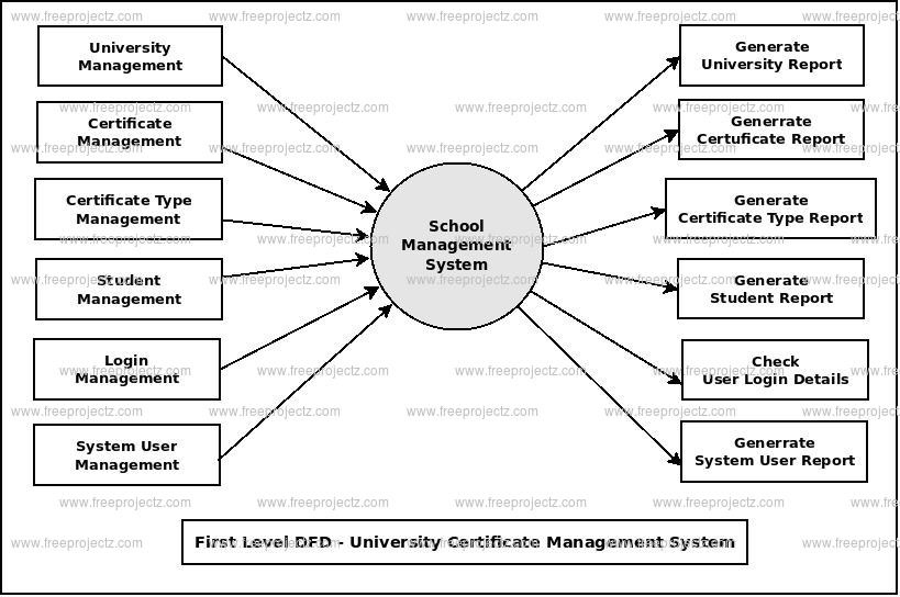 First Level DFD University Certificate Management System