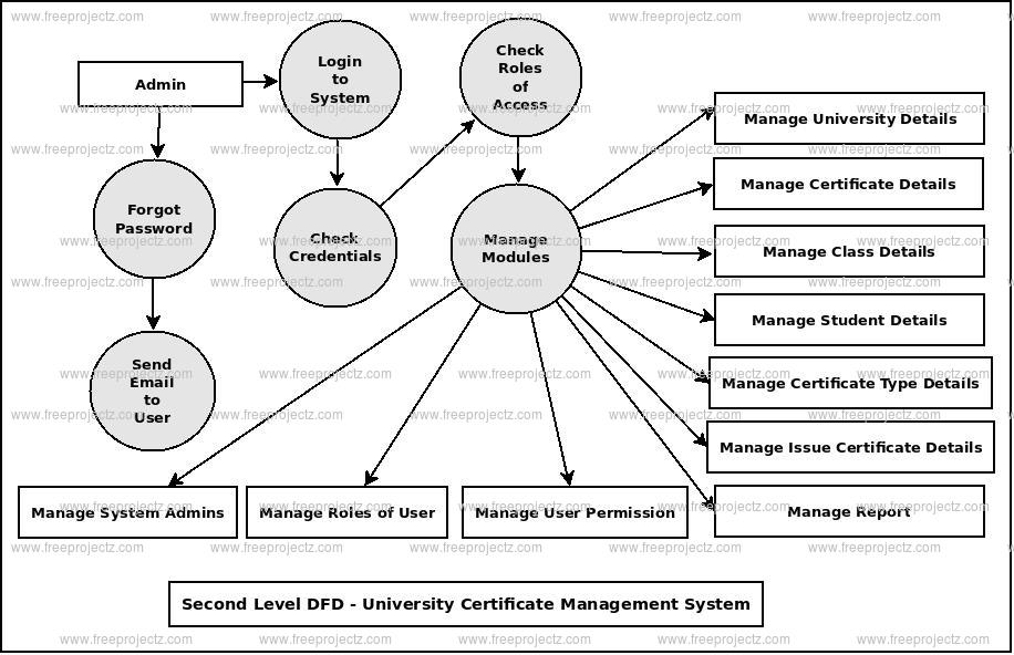Second Level DFD University Certificate Management System