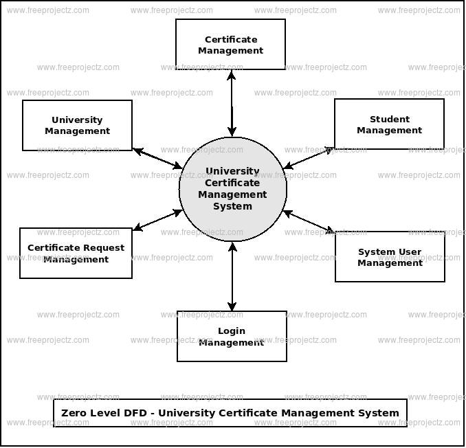 Zero Level DFD University Certificate Management System