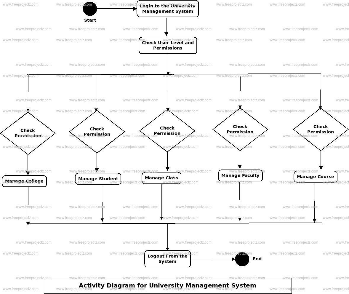University Management System Activity Diagram