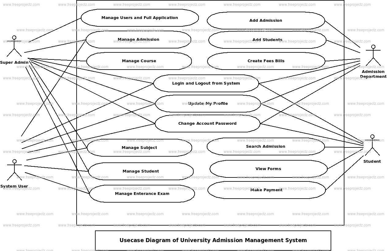 University Admission Management System Use Case Diagram