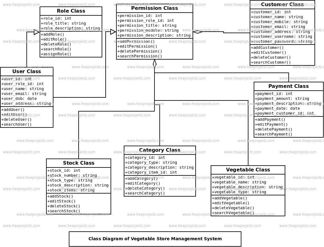Vegetable Store Management System Class Diagram