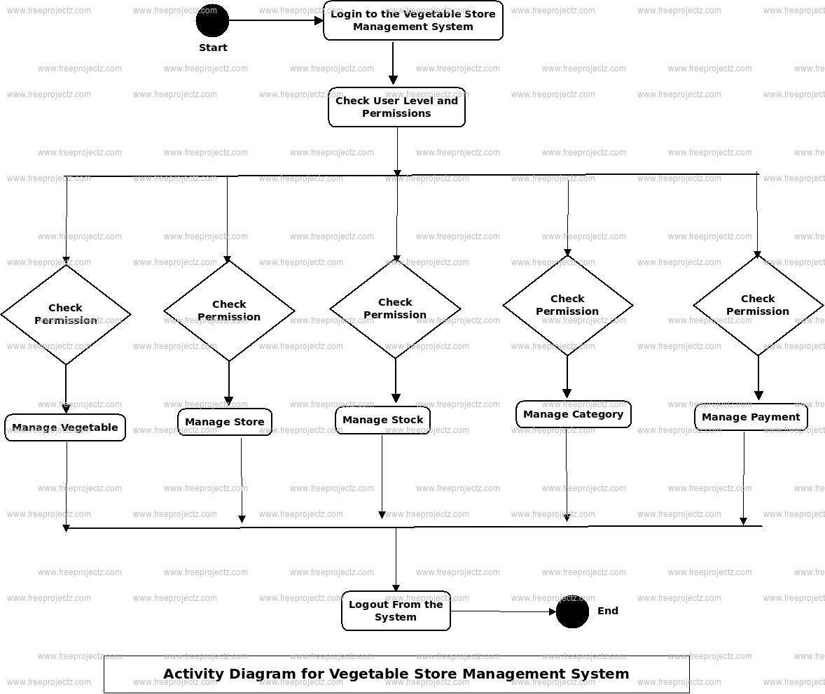 Vegitable Store Management System Activity Diagram