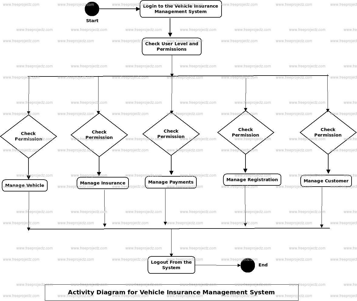 Vehicle Insurance Management System Activity Diagram
