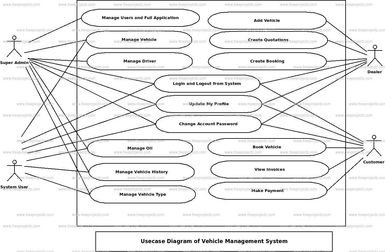 Vehicle Management System Use Case Diagram