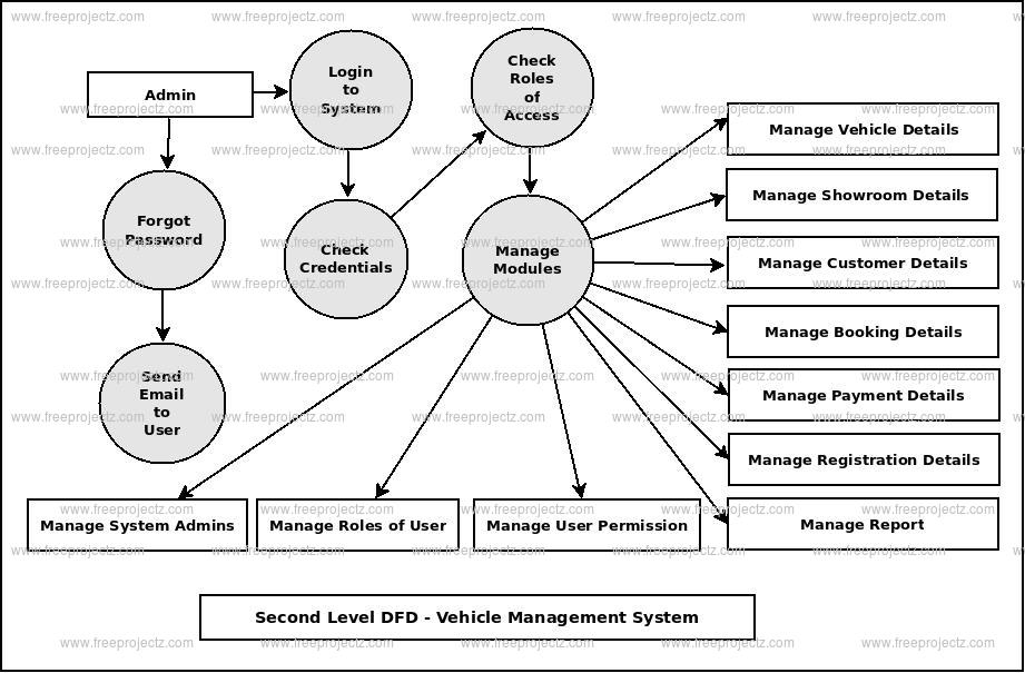 Second Level DFD Vehicle Showroom Management System