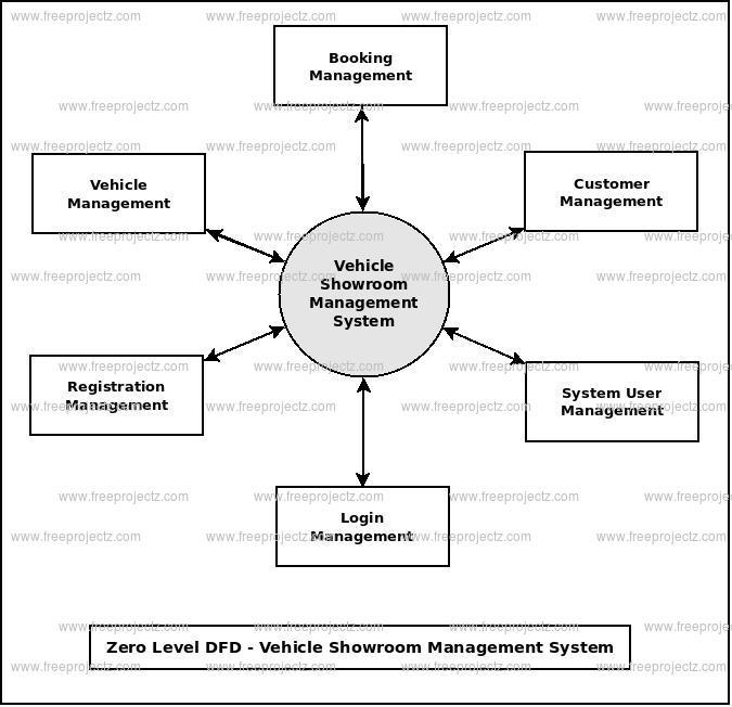 Zero Level DFD Vehicle Showroom Management System