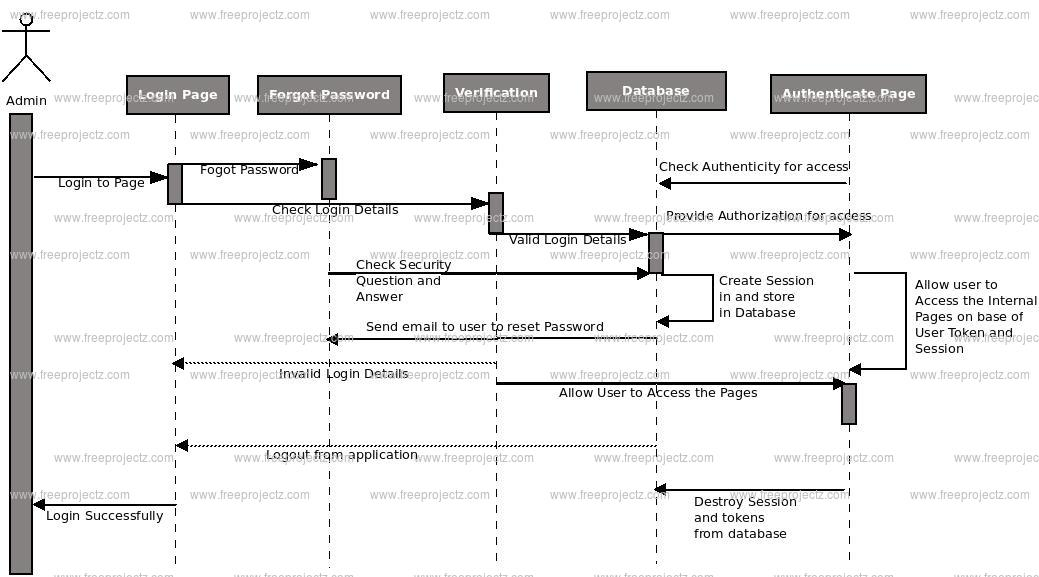 Crime Record Management System Sequence Uml Diagram Freeprojectz