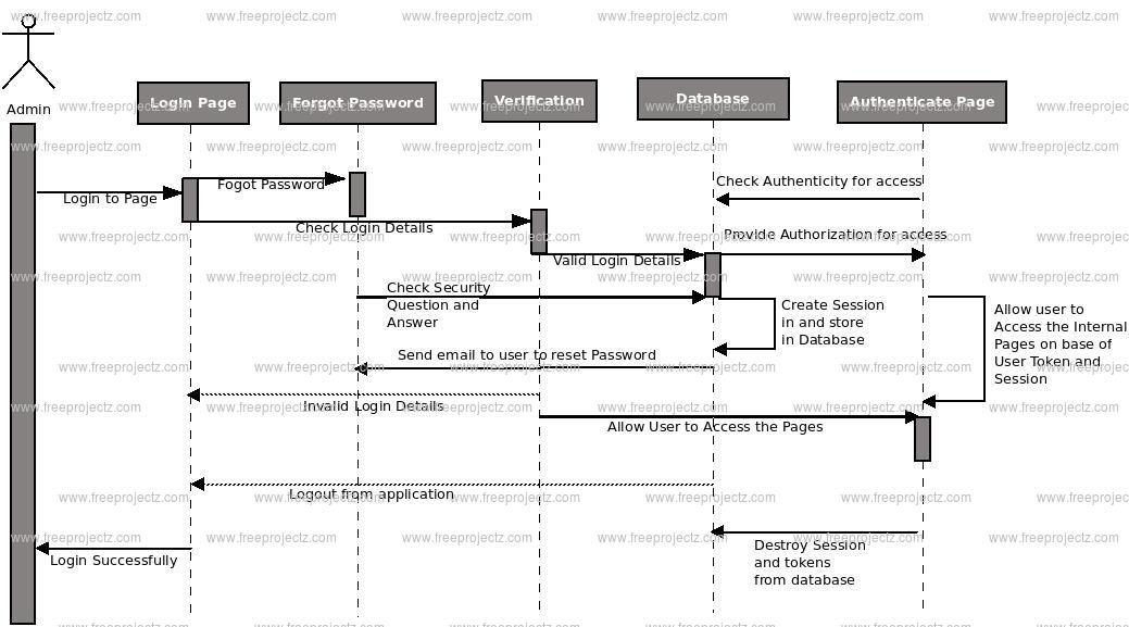 Banking Management System UML Diagram | FreeProjectz